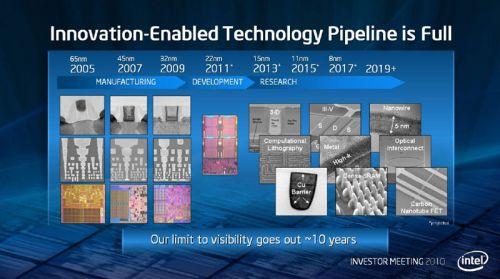 Roadmap de la finesse de gravure chez Intel