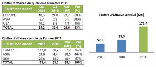 Résultats 2011 Archos