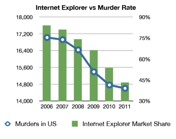 Taux de meurtres aux USA et part de marché d'Internet Explorer