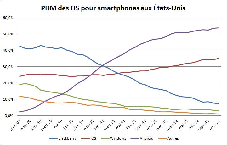 Parts de marché des OS pour smartphones aux USA