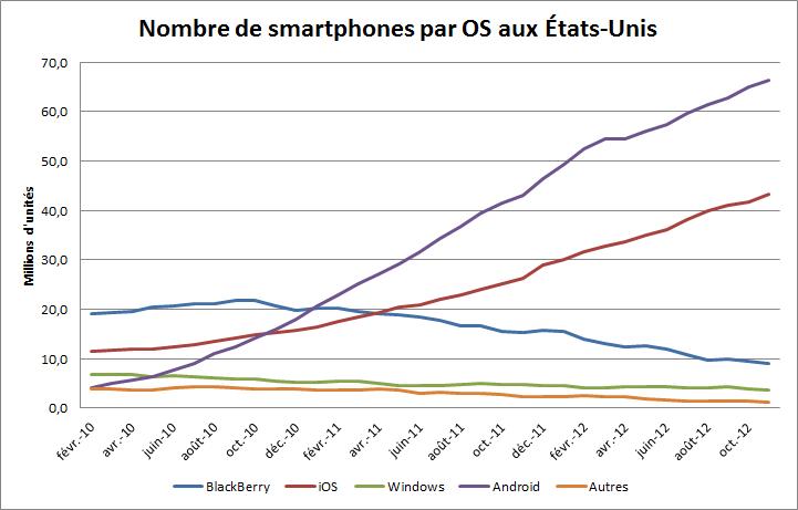 Nombre de smartphones par OS aux USA