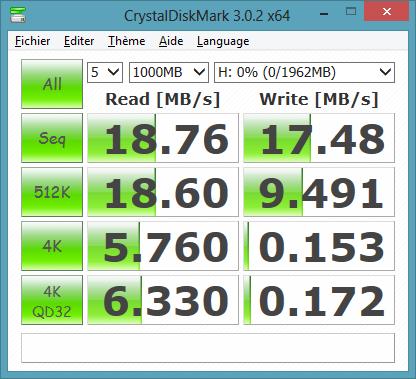 Performances Transcend M3 avec carte SD 150x Transcend 2 Go