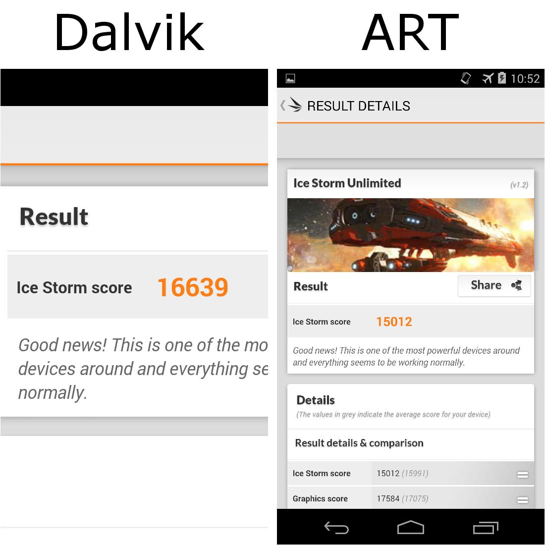 ART vs Dalvik