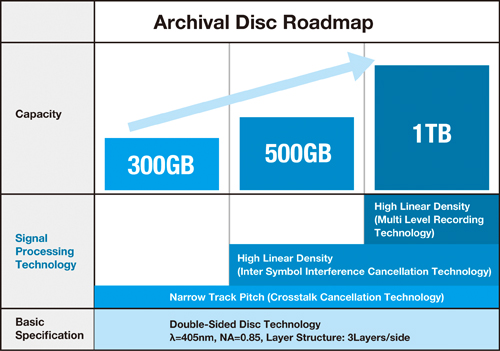 Roadmap de l'Archival Disc