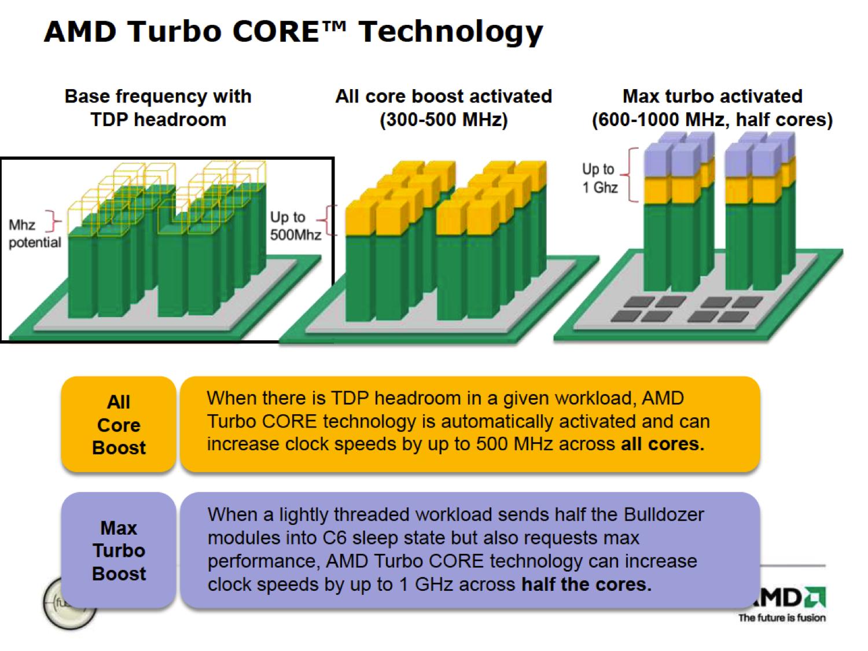 Technologie AMD Turbo Core