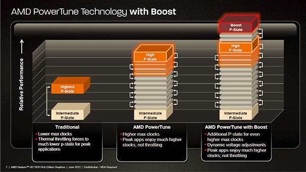 Technologie AMD PowerTune