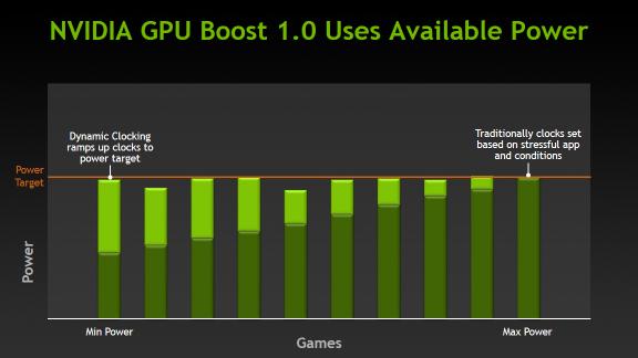 Technologie nVidia GPU Boost 1.0