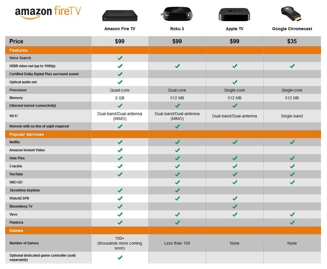 Amazon Fire TV face à ses concurrents