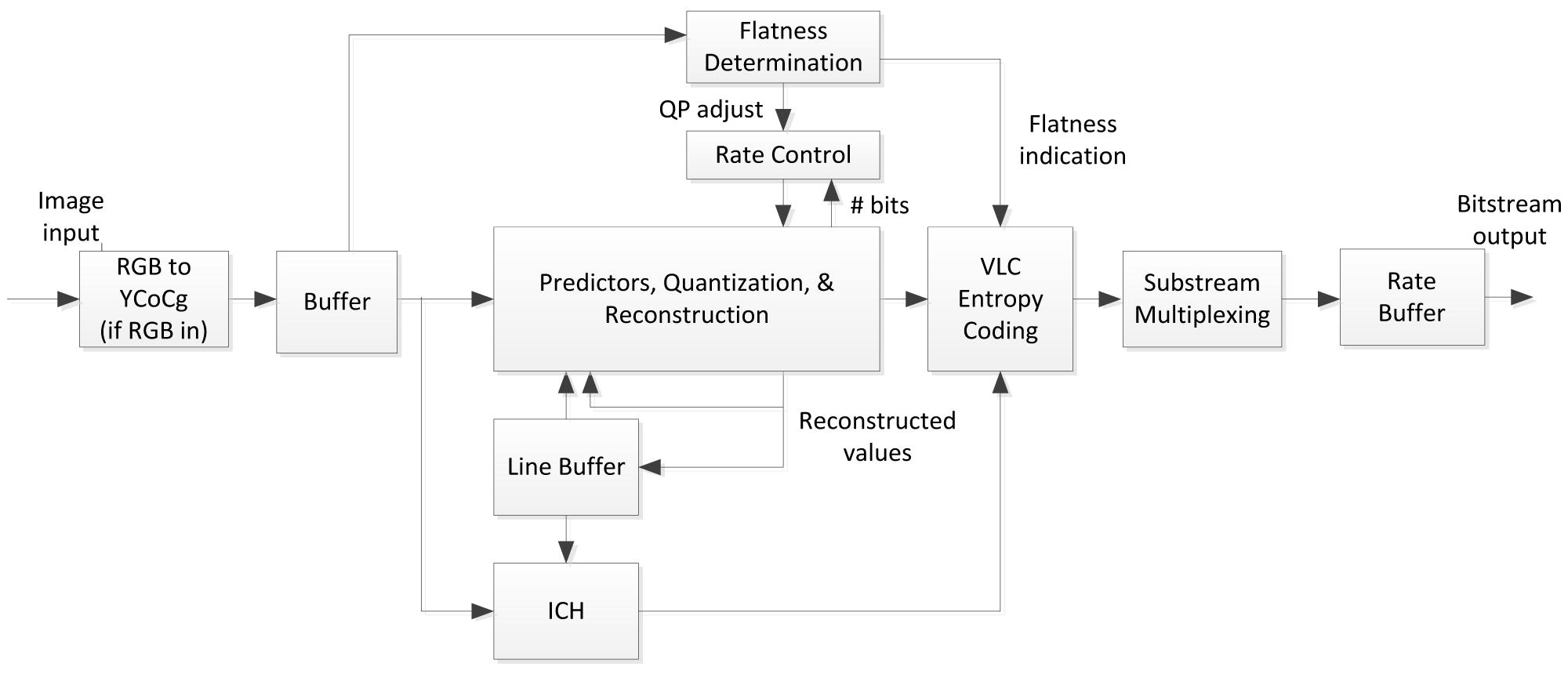 Les différentes étapes de l'encodeur DSC