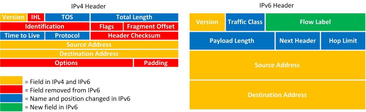 Comparaison des en-têtes IPv4 et IPv6