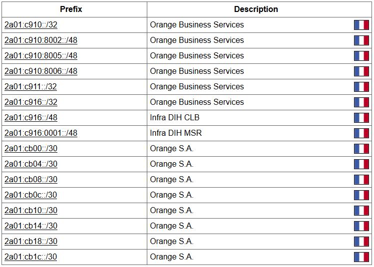 Liste des sous-réseaux de l'AS3215