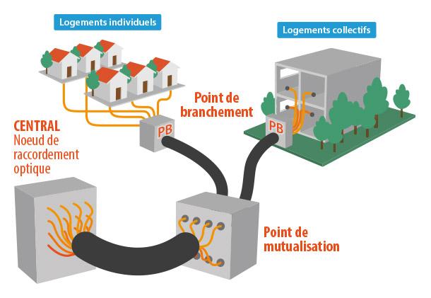 Mutualisation de la fibre optique