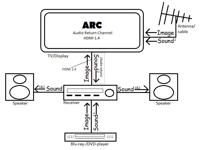 Principe du HDMI ARC