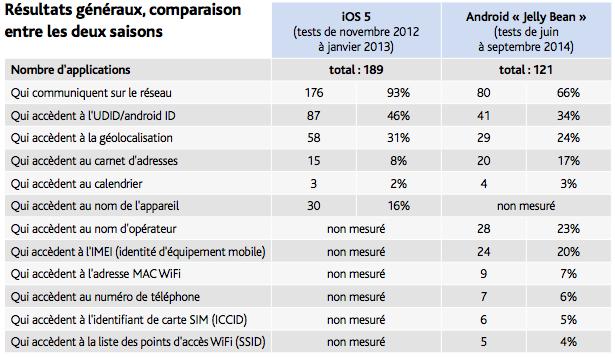 Utilisation des données personnelles par les applications mobiles