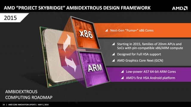 Le projet AMD SkyBridge, prévu pour 2015