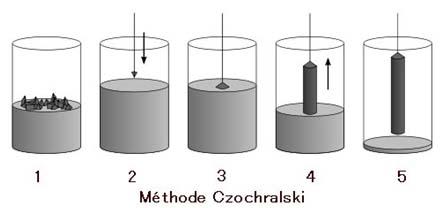 Méthode Czochralski