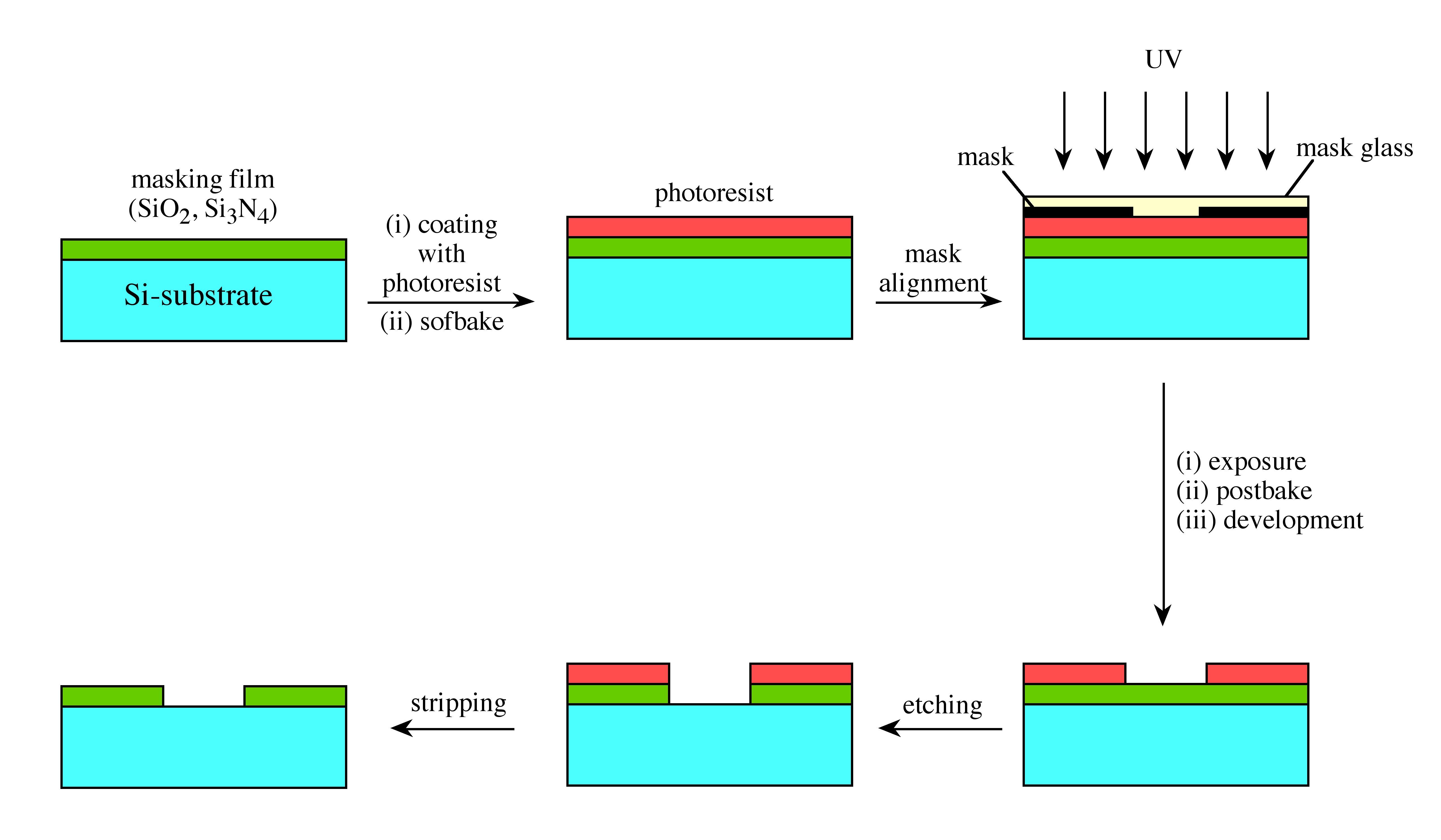 Les étapes pour la réalisation d'une couche de photolithographie