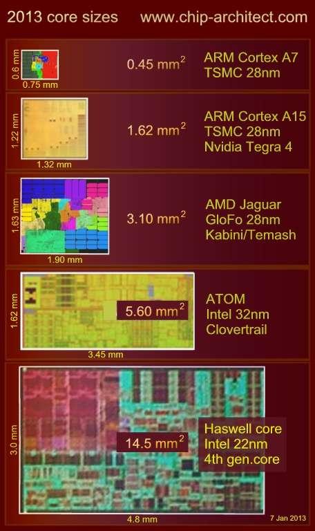 Taille de différents cœurs ARM et x86