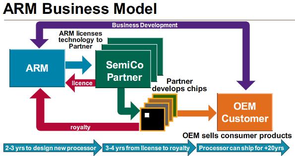 Le modèle commercial d'ARM