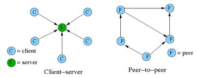 Client-serveur vs P2P