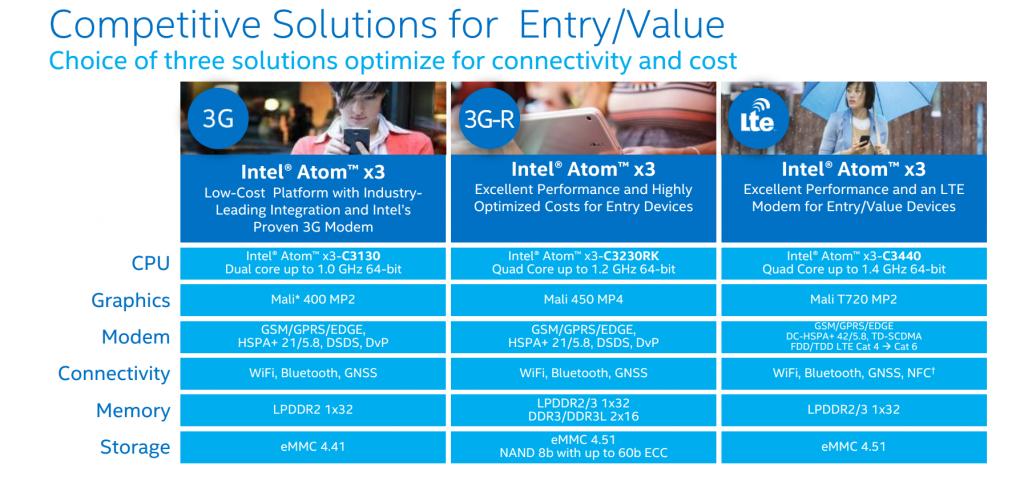 La gamme Intel Atom x3