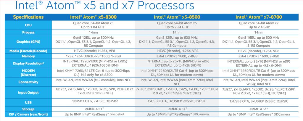 La gamme Intel Atom x5/x7