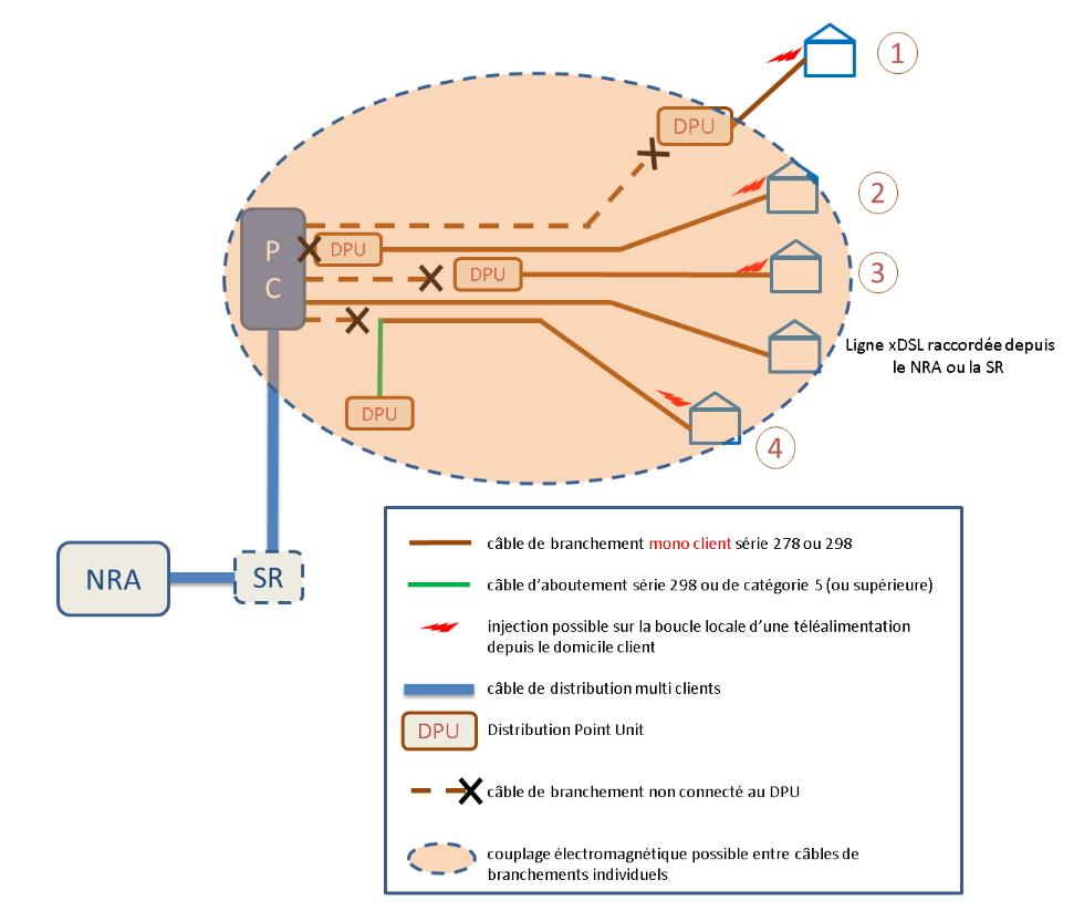 Architecture d'un réseau FTTDP