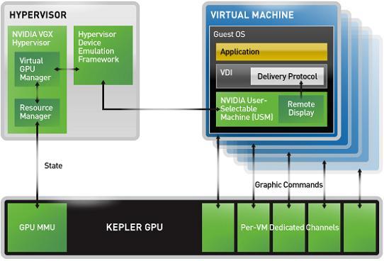 nVidia Hypervisor