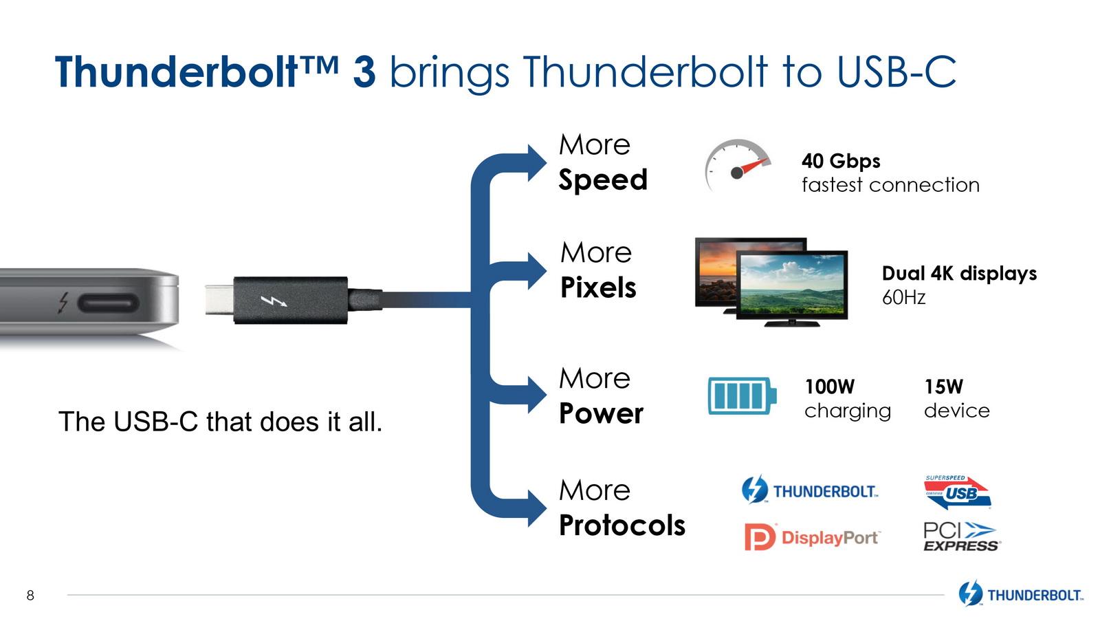 Thunderbolt 3 sur USB Type C