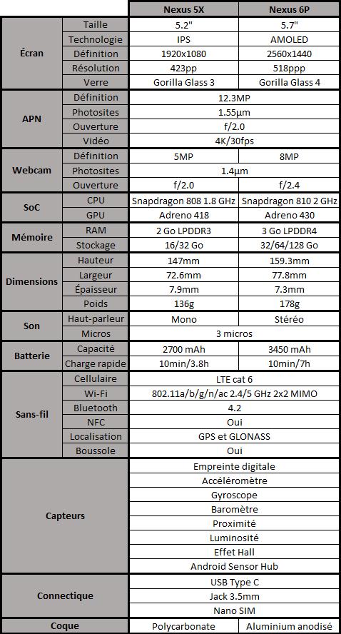 Spécifications des Nexus 5X et 6P