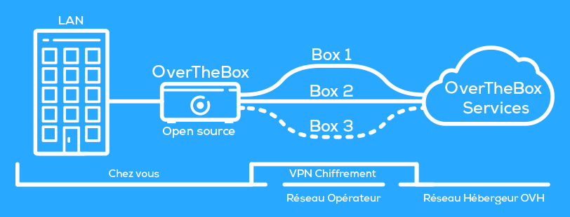 OVH OverTheBox