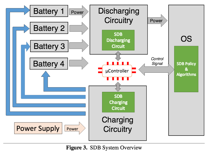 Microsoft & Tesla : Software Defined Battery