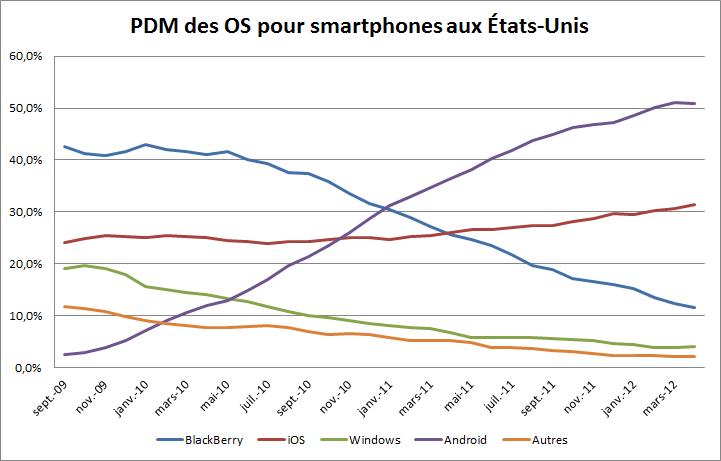 PDM des OS pour smartphones aux USA