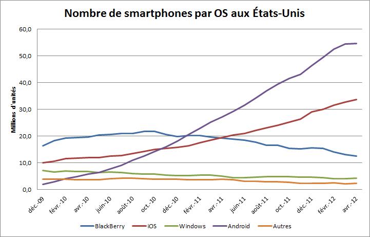 Nombre de smartphones par OS aux États-Unis