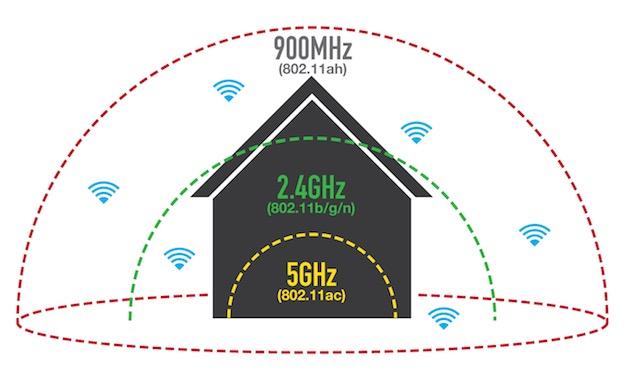 Wi-Fi 802.11ah