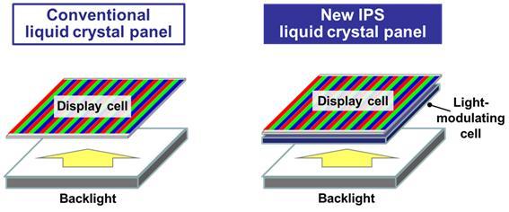 LCD Panasonic à haut contraste