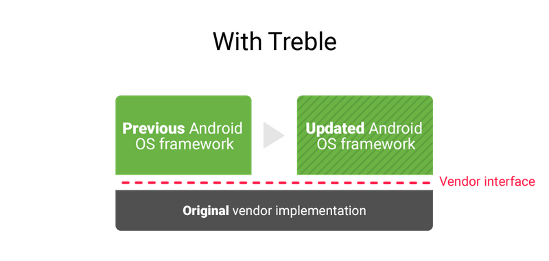 Android O : Projet Treble