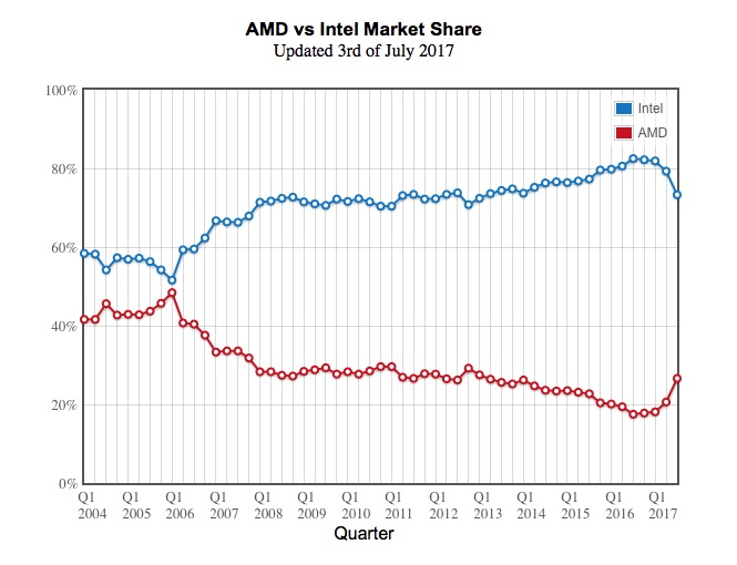 Part de marché AMD/Intel