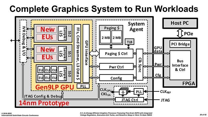 Prototype de GPU Intel